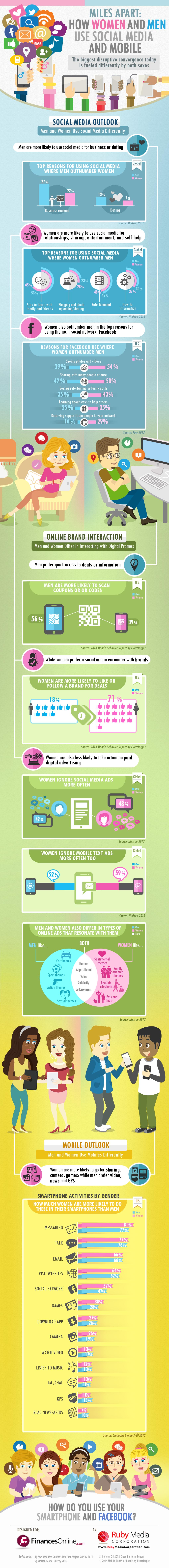 Réseaux sociaux infographie